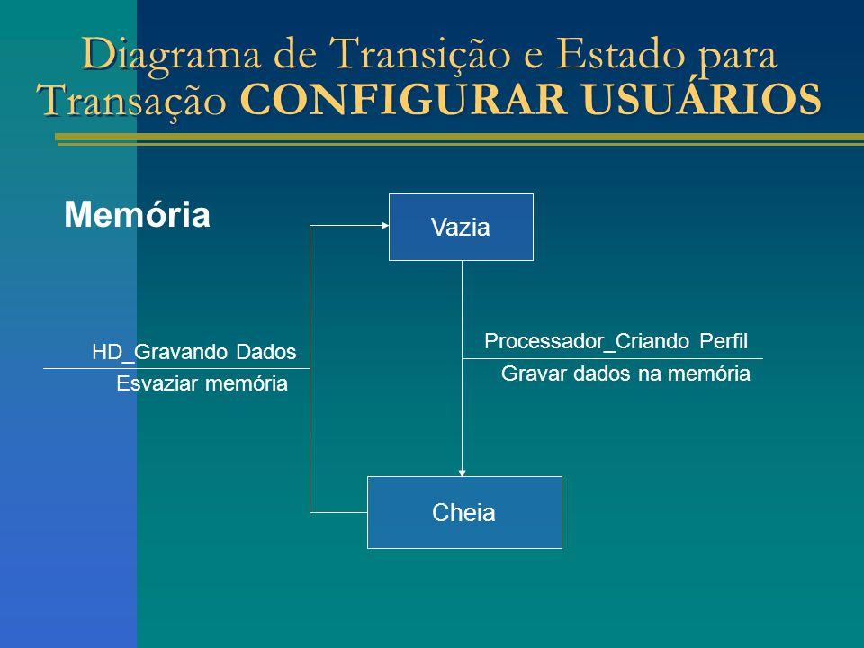 Memória Cheia HD_Gravando Dados Esvaziar memória Processador_Criando Perfil Gravar dados na memória Vazia
