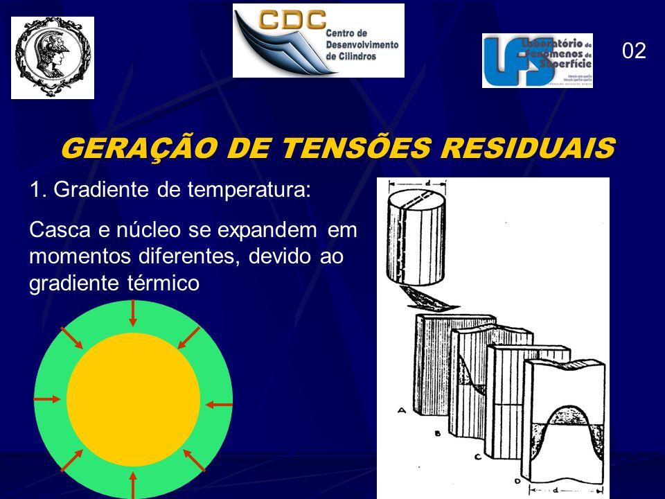 GERAÇÃO DE TENSÕES RESIDUAIS 2.Mudança de Fase: Mudança das propriedades.