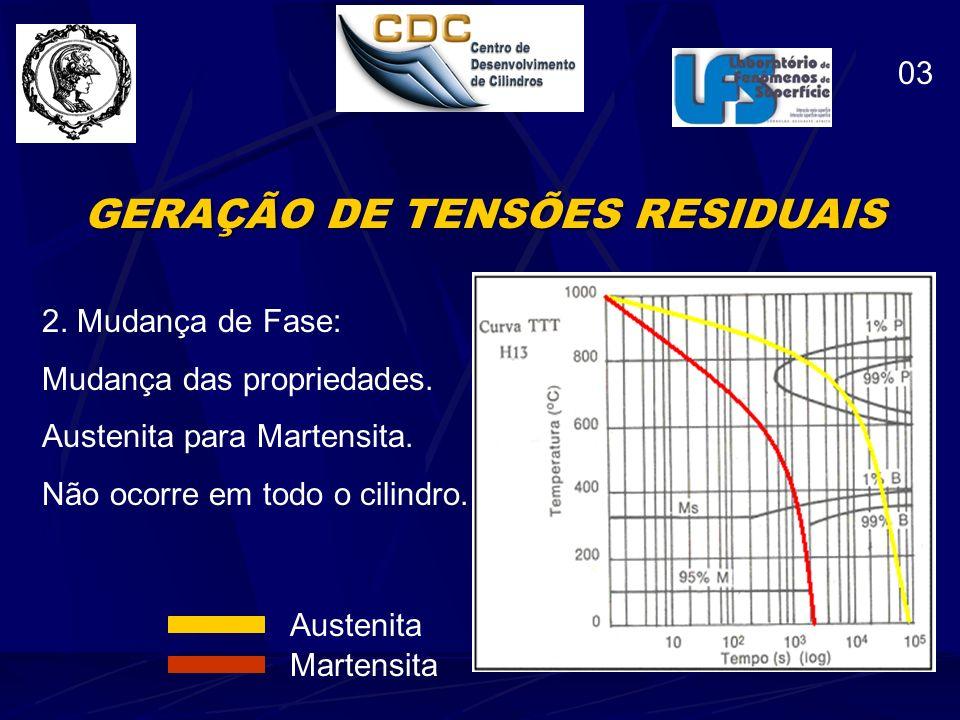 GERAÇÃO DE TENSÕES RESIDUAIS Estruturas cristalinas Diferentes tamanhos e propriedades Estrutura CCC Estrutura CFC (Austenita) (Martensita é TCC) 04