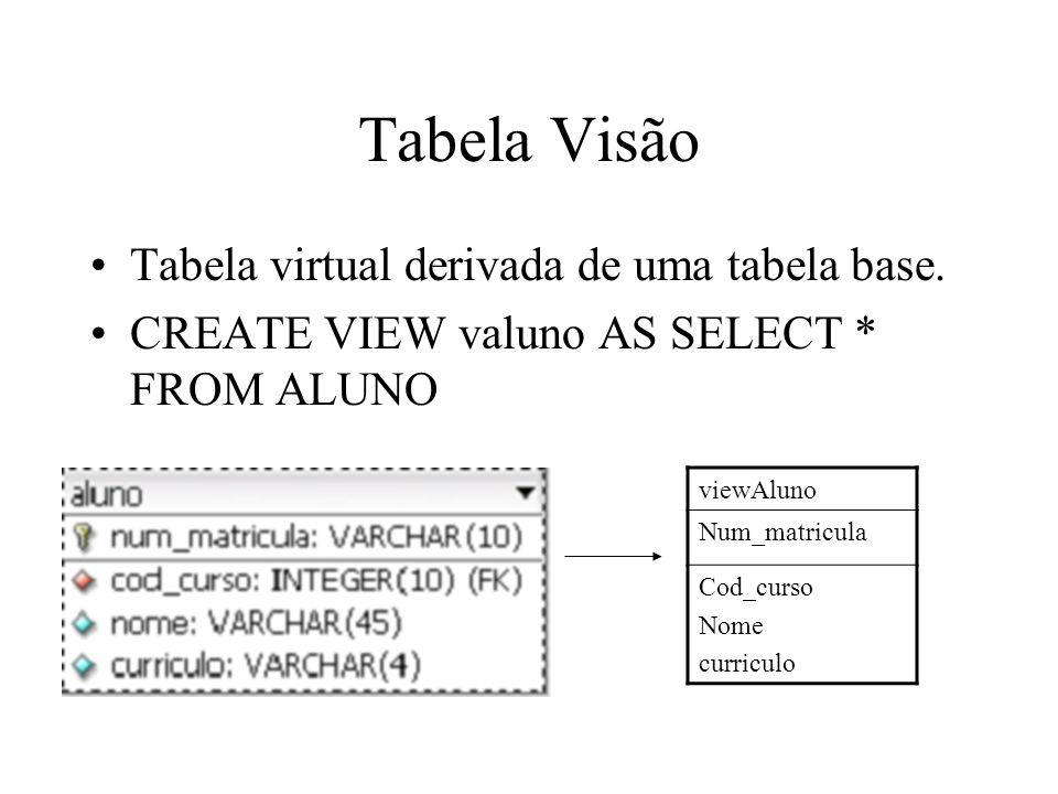 Visão/View Consultas são apontadas para o comando que define a view.