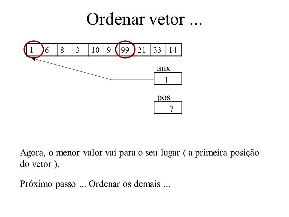 Ordenar vetor... 1683109213314 aux pos 1 7 Agora, o menor valor vai para o seu lugar ( a primeira posição do vetor ). 99 Próximo passo... Ordenar os d