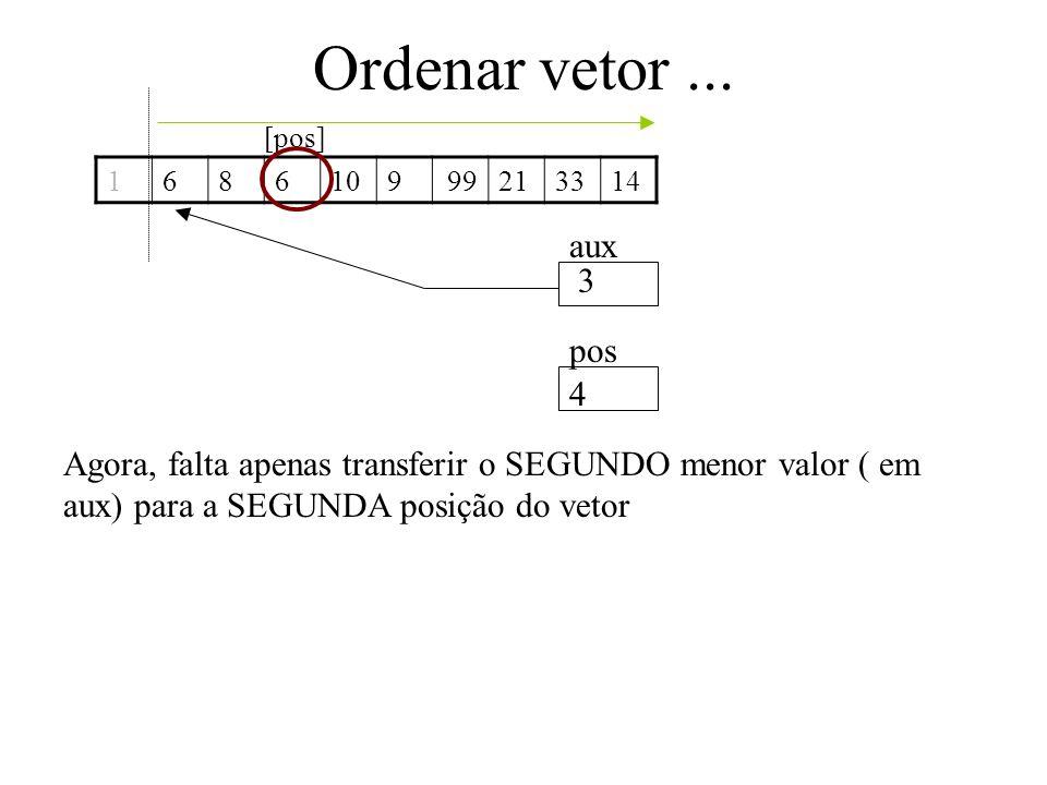Ordenar vetor... 1686109213314 aux pos Agora, falta apenas transferir o SEGUNDO menor valor ( em aux) para a SEGUNDA posição do vetor 99 3 4 [pos]