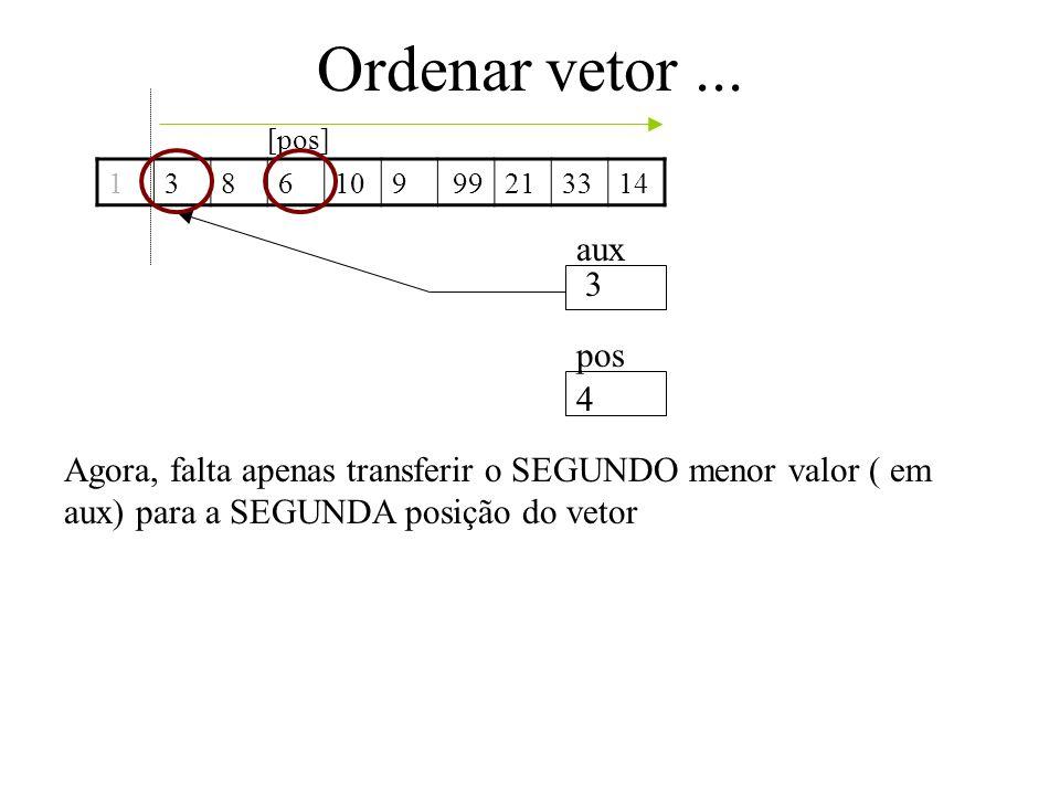 Ordenar vetor... 1386109213314 aux pos Agora, falta apenas transferir o SEGUNDO menor valor ( em aux) para a SEGUNDA posição do vetor 99 3 4 [pos]