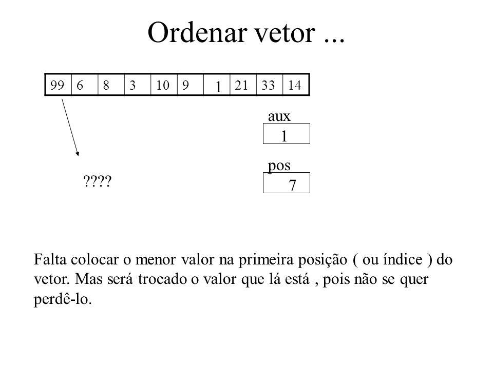 Ordenar vetor... 99683109213314 aux pos 1 7 Falta colocar o menor valor na primeira posição ( ou índice ) do vetor. Mas será trocado o valor que lá es