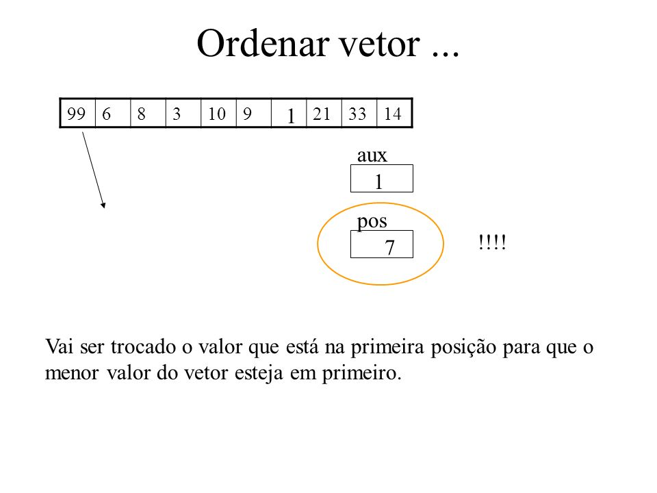 Ordenar vetor... 99683109213314 aux pos 1 7 Vai ser trocado o valor que está na primeira posição para que o menor valor do vetor esteja em primeiro. 1