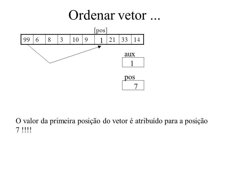 Ordenar vetor... 99683109213314 aux pos 1 7 O valor da primeira posição do vetor é atribuído para a posição 7 !!!! 1 [pos]