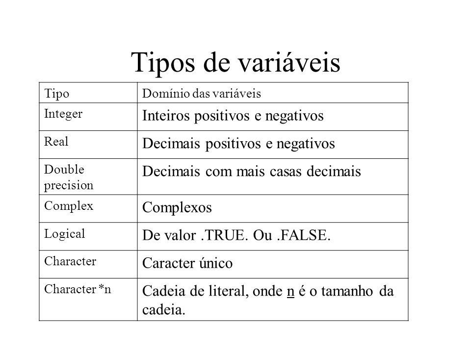 Tipos de variáveis TipoDomínio das variáveis Integer Inteiros positivos e negativos Real Decimais positivos e negativos Double precision Decimais com mais casas decimais Complex Complexos Logical De valor.TRUE.