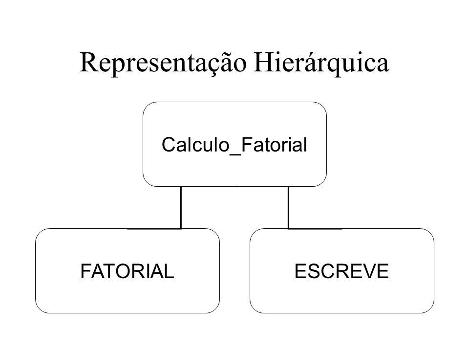 Módulo Principal Módulo Fatorial e Escreve serão chamados por PRINCIPAL –Fatorial e escreve são reaproveitáveis Módulo Principal é o gerente do programa –Diz a seqüência de processamento –Principal organiza as tarefas ( ler N, calcular fatorial e escrever o fatorial) –Seqüência do problema específico