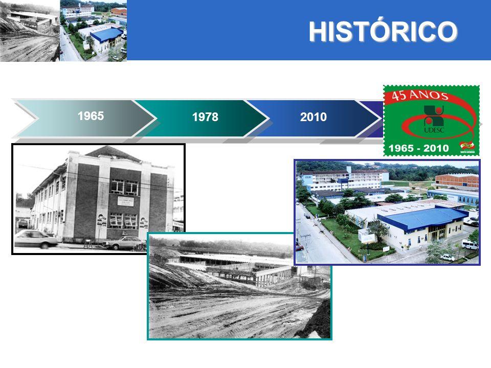 HISTÓRICO 1965 19782010