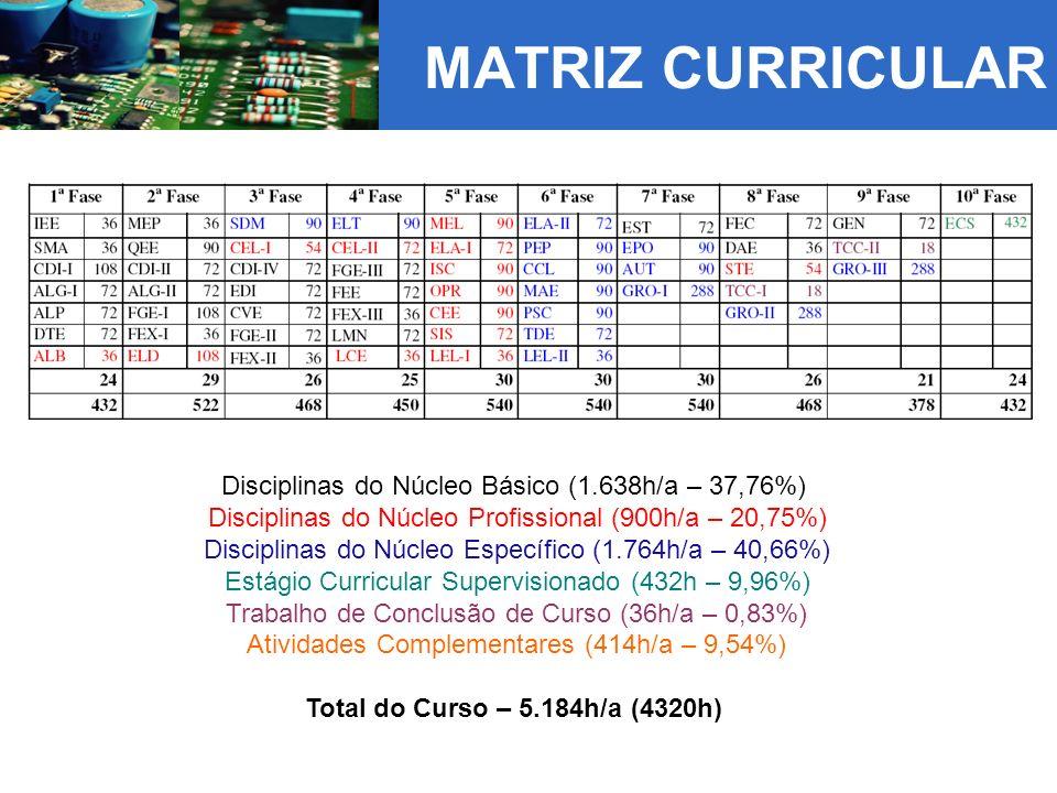 MATRIZ CURRICULAR Disciplinas do Núcleo Básico (1.638h/a – 37,76%) Disciplinas do Núcleo Profissional (900h/a – 20,75%) Disciplinas do Núcleo Específico (1.764h/a – 40,66%) Estágio Curricular Supervisionado (432h – 9,96%) Trabalho de Conclusão de Curso (36h/a – 0,83%) Atividades Complementares (414h/a – 9,54%) Total do Curso – 5.184h/a (4320h)