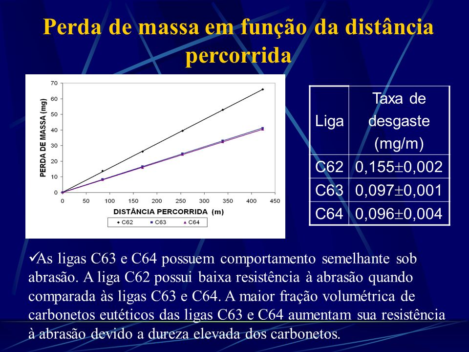 Liga Taxa de desgaste (mg/m) C62 0,155 0,002 C63 0,097 0,001 C64 0,096 0,004 As ligas C63 e C64 possuem comportamento semelhante sob abrasão. A liga C