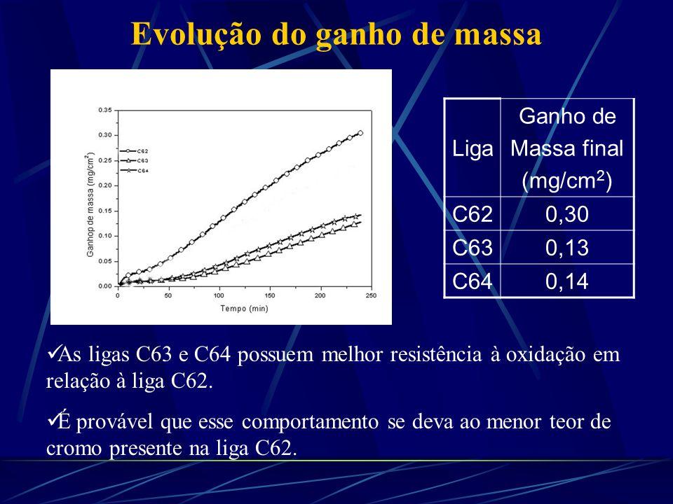 Liga Ganho de Massa final (mg/cm 2 ) C620,30 C630,13 C640,14 Evolução do ganho de massa As ligas C63 e C64 possuem melhor resistência à oxidação em re