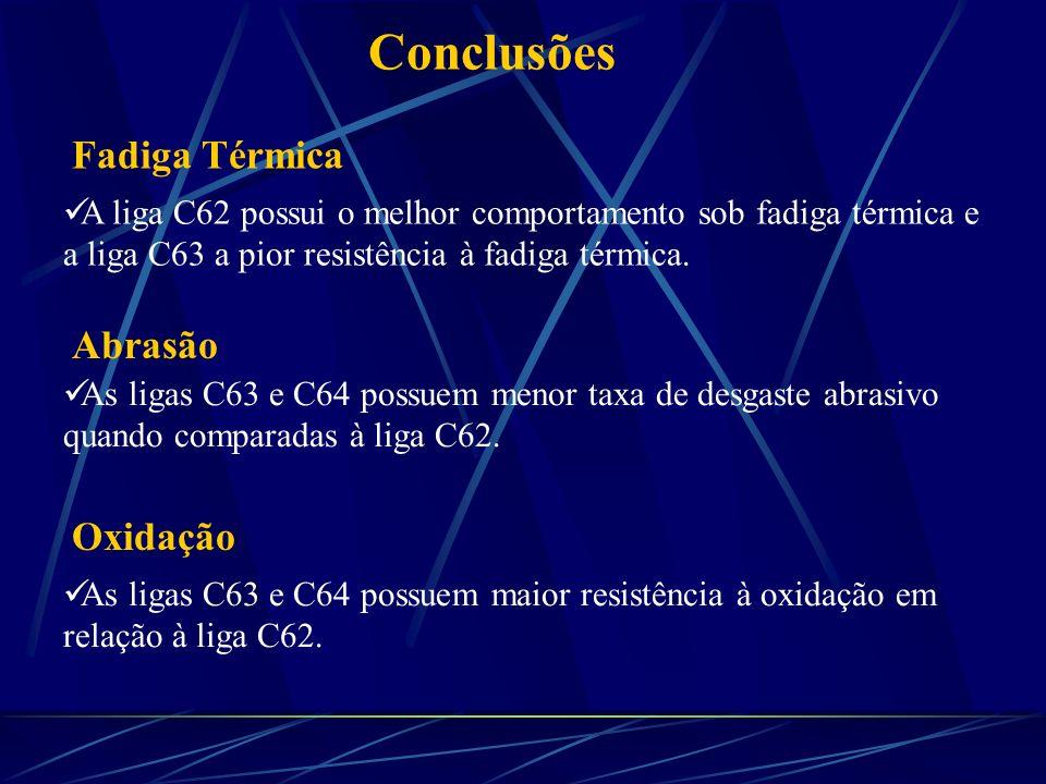 Conclusões A liga C62 possui o melhor comportamento sob fadiga térmica e a liga C63 a pior resistência à fadiga térmica. As ligas C63 e C64 possuem me