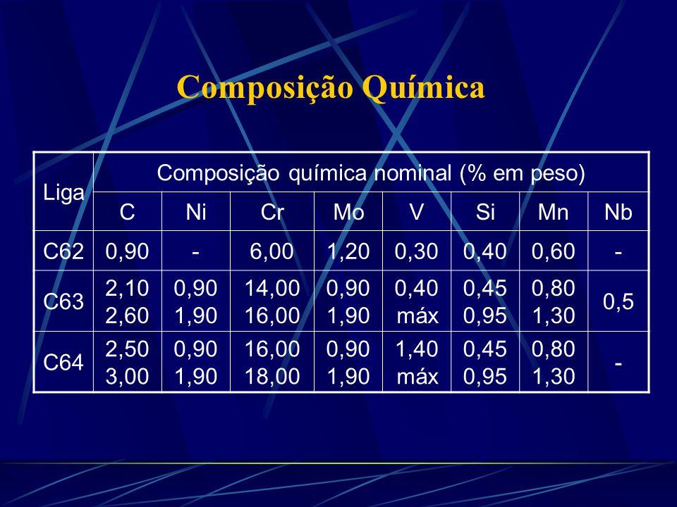 Composição Química Liga Composição química nominal (% em peso) CNiCrMoVSiMnNb C620,90-6,001,200,300,400,60- C63 2,10 2,60 0,90 1,90 14,00 16,00 0,90 1