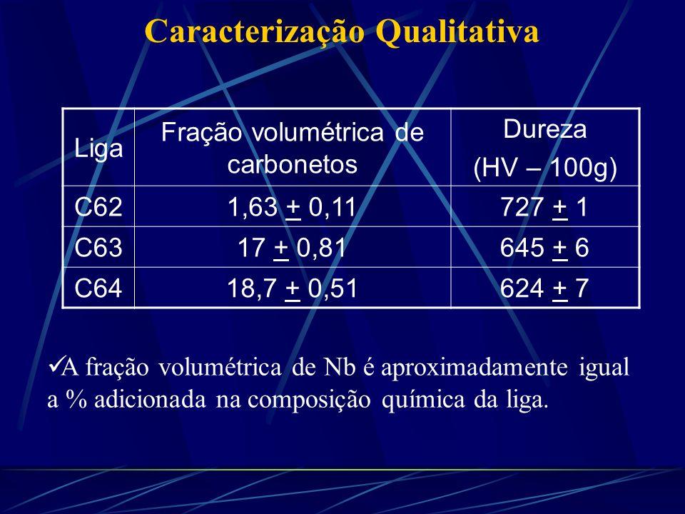 Caracterização Qualitativa Liga Fração volumétrica de carbonetos Dureza (HV – 100g) C621,63 + 0,11727 + 1 C6317 + 0,81645 + 6 C6418,7 + 0,51624 + 7 A