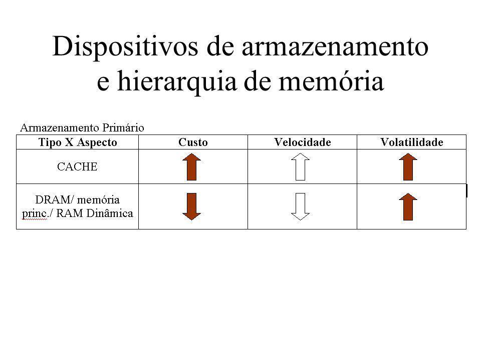 Dispositivos de armazenamento e hierarquia de memória