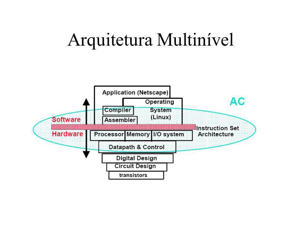 Computador Moderno Interpretação (microprograma) Nível de linguagem orientada para problemas Nível 5 Nível de linguagem de montagem Nível 4 Nível de sistema operacional Nível 3 Tradução(montador) Tradução(compilador) Nível convencional de máquina Nível 2 Interpretação parcial (sistema operacional) Nível de microprogramação Nível 1 Microprogramas são executados diret.