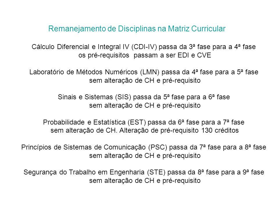 Remanejamento de Disciplinas na Matriz Curricular Cálculo Diferencial e Integral IV (CDI-IV) passa da 3ª fase para a 4ª fase os pré-requisitos passam a ser EDI e CVE Laboratório de Métodos Numéricos (LMN) passa da 4ª fase para a 5ª fase sem alteração de CH e pré-requisito Sinais e Sistemas (SIS) passa da 5ª fase para a 6ª fase sem alteração de CH e pré-requisito Probabilidade e Estatística (EST) passa da 6ª fase para a 7ª fase sem alteração de CH.