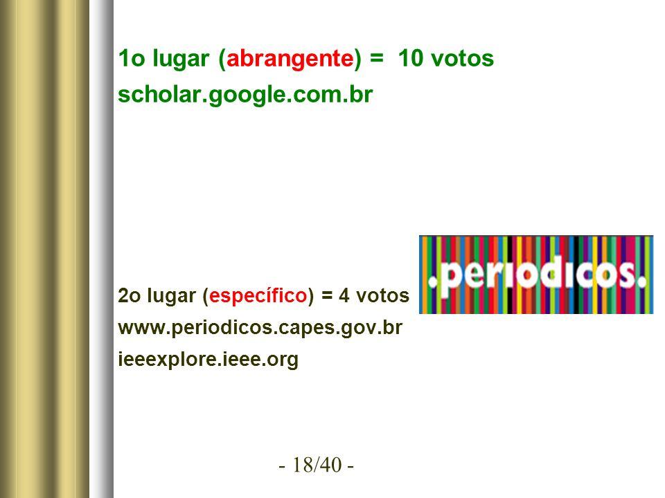 - 18/40 - 1o lugar (abrangente) = 10 votos scholar.google.com.br 2o lugar (específico) = 4 votos www.periodicos.capes.gov.br ieeexplore.ieee.org