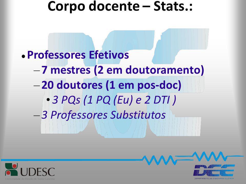 Corpo docente – Stats.: Professores Efetivos – 7 mestres (2 em doutoramento) – 20 doutores (1 em pos-doc) 3 PQs (1 PQ (Eu) e 2 DTI ) – 3 Professores S