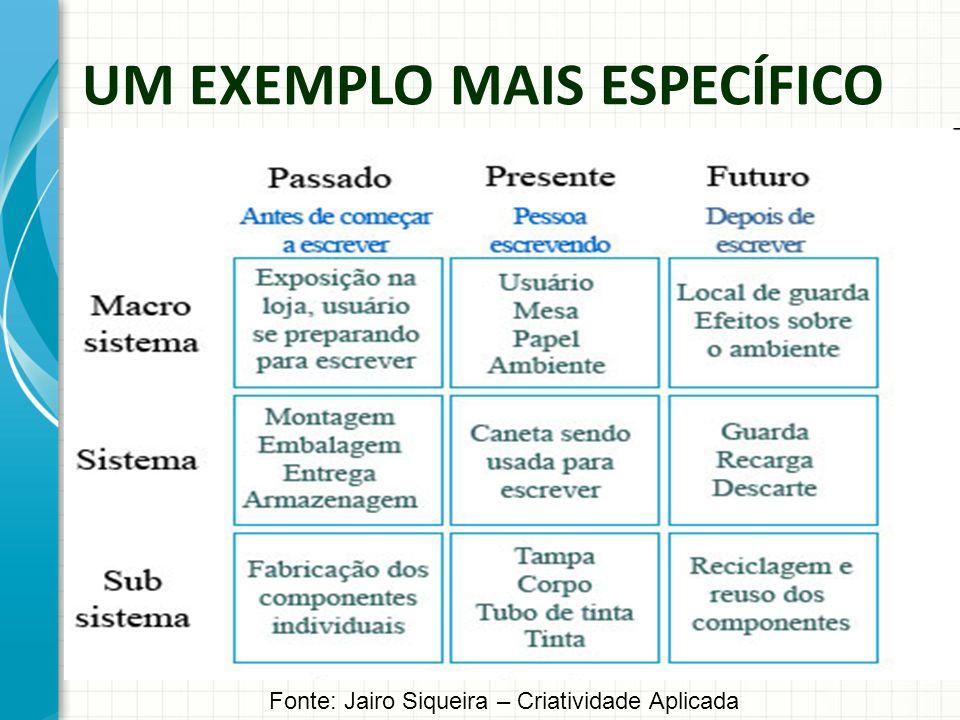 UM EXEMPLO MAIS ESPECÍFICO Fonte: Jairo Siqueira – Criatividade Aplicada