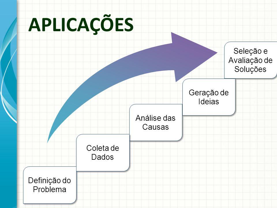 Seleção e Avaliação de Soluções Definição do Problema Análise das Causas APLICAÇÕES Coleta de Dados Geração de Ideias