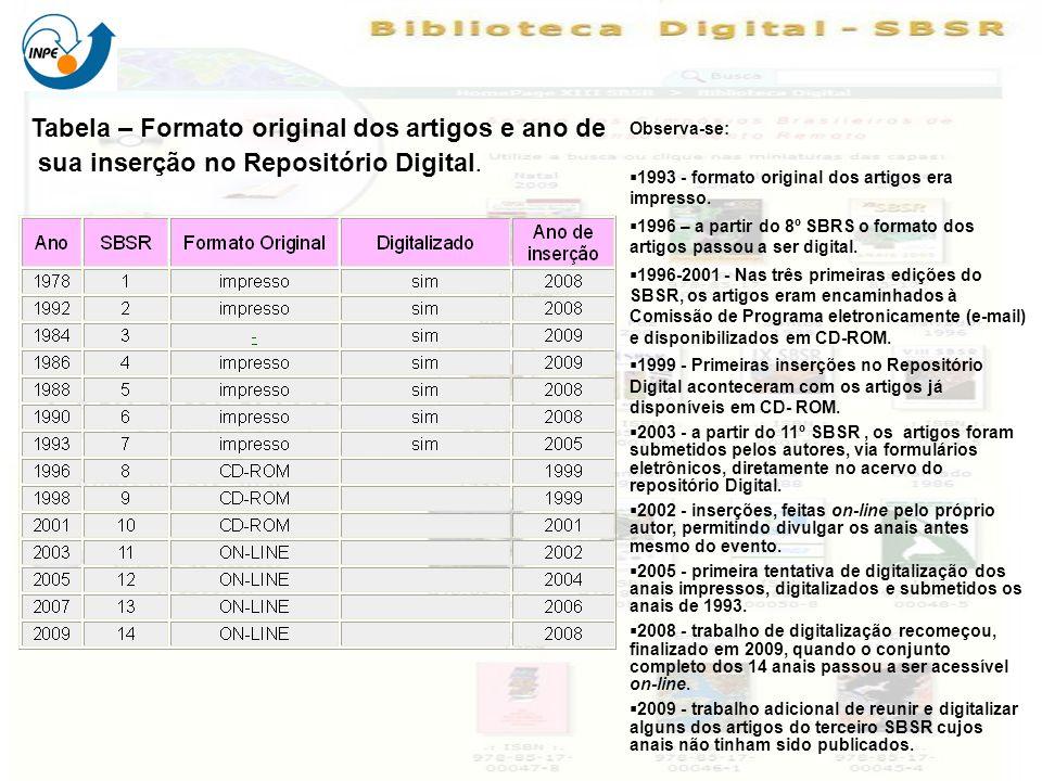 Tabela – Formato original dos artigos e ano de sua inserção no Repositório Digital. Observa-se: 1993 - formato original dos artigos era impresso. 1996