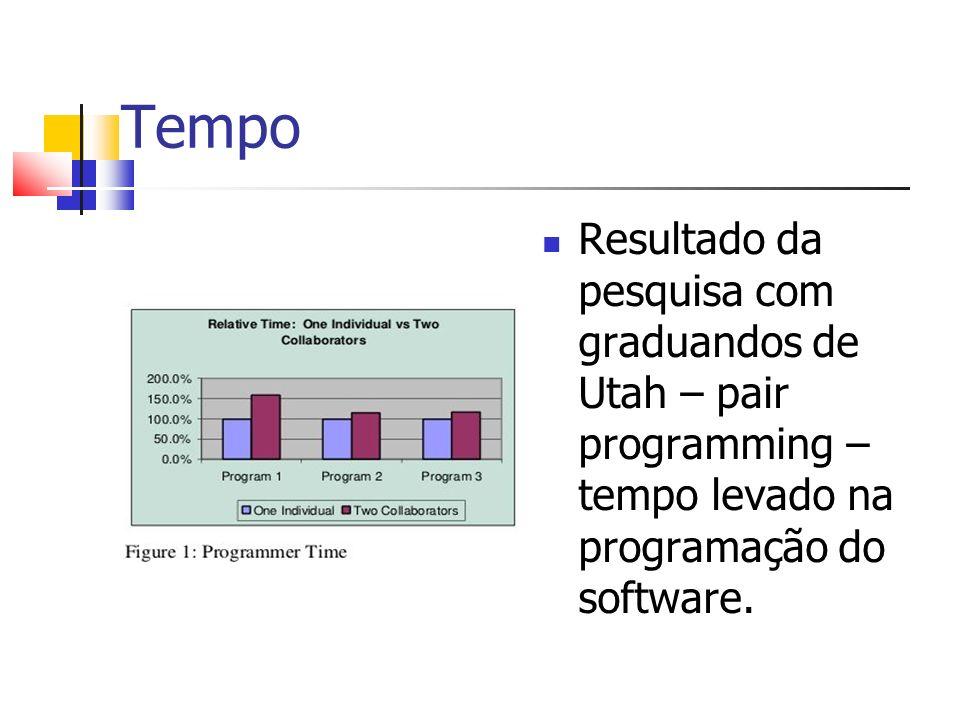 Tempo Resultado da pesquisa com graduandos de Utah – pair programming – tempo levado na programação do software.