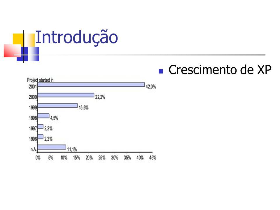 Introdução Levantamento de opinião em empresas sobre os fatores de sucesso de xp.