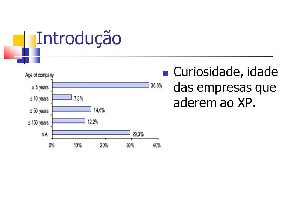 Introdução Curiosidade, idade das empresas que aderem ao XP.