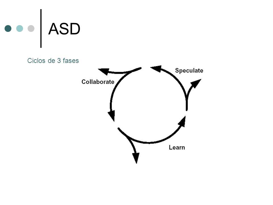 ASD Ciclos de 3 fases