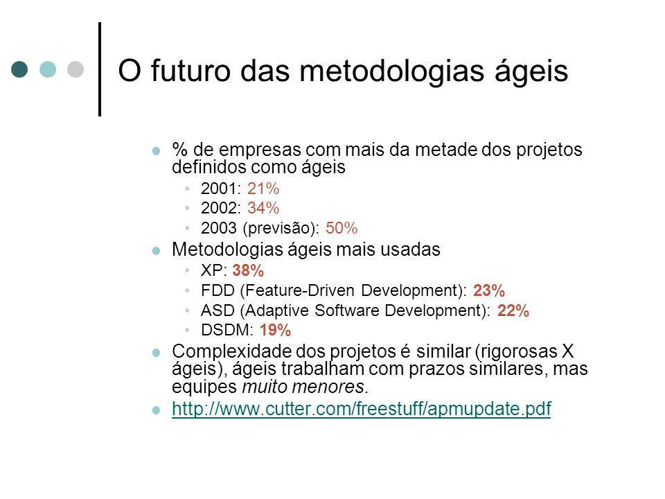 O futuro das metodologias ágeis % de empresas com mais da metade dos projetos definidos como ágeis 2001: 21% 2002: 34% 2003 (previsão): 50% Metodologi