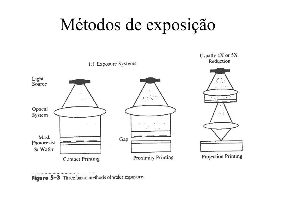 Propagação de luz: efeitos de difração a) difração Fresnel (campo próximo, near-filed), b) difração Fraunhofer (campo distante, far-field)