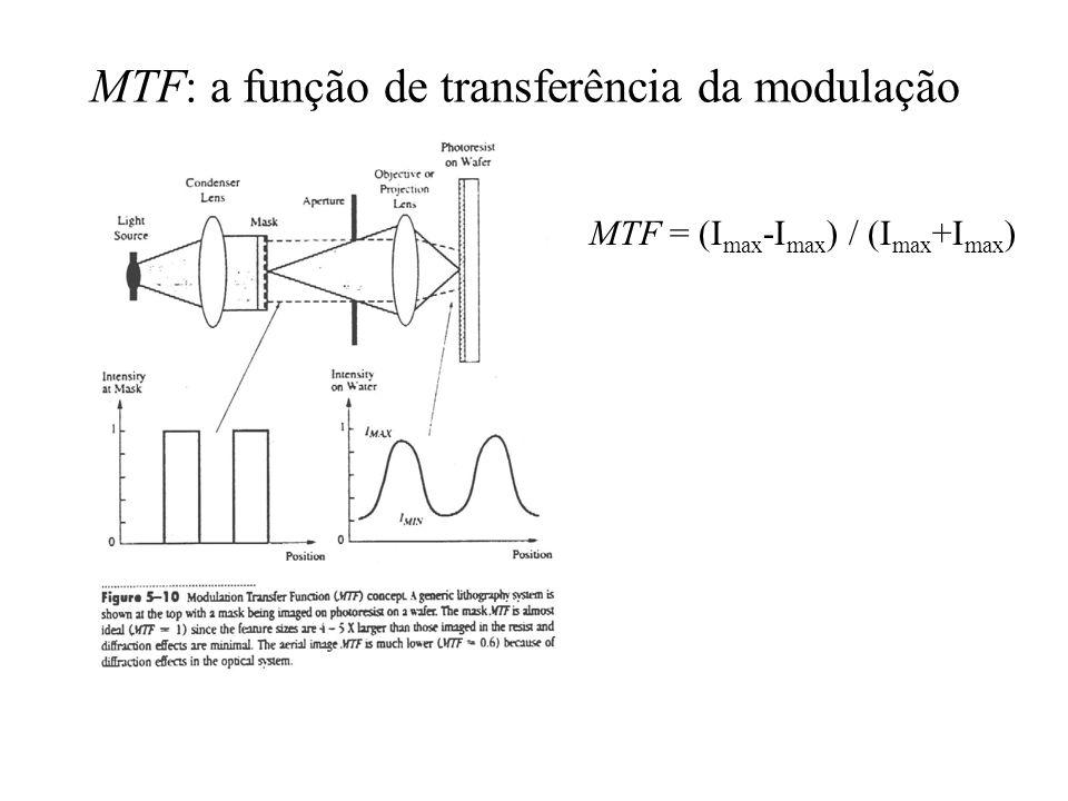 MTF: a função de transferência da modulação MTF = (I max -I max ) / (I max +I max )