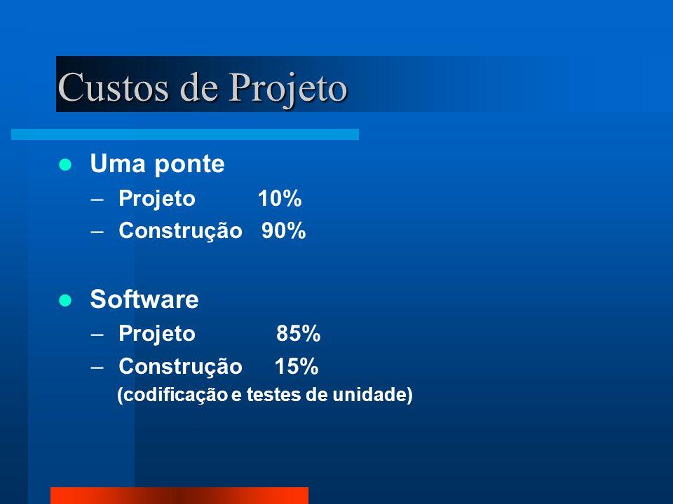 Custos de Projeto Uma ponte – Projeto 10% – Construção 90% Software – Projeto 85% – Construção 15% (codificação e testes de unidade)