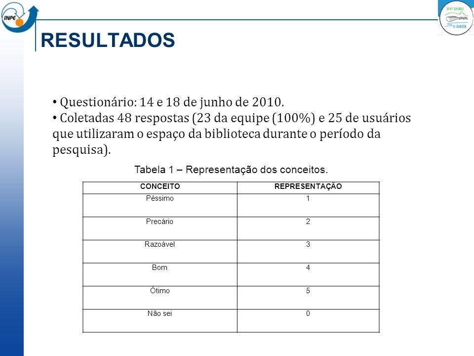 RESULTADOS CONCEITOREPRESENTAÇÃO Péssimo1 Precário2 Razoável3 Bom4 Ótimo5 Não sei0 Tabela 1 – Representação dos conceitos. Questionário: 14 e 18 de ju