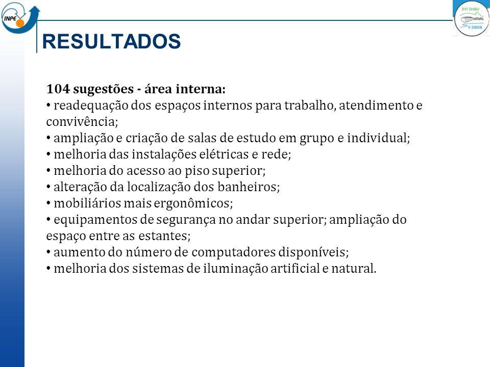 RESULTADOS 104 sugestões - área interna: readequação dos espaços internos para trabalho, atendimento e convivência; ampliação e criação de salas de es