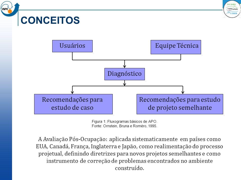 CONCEITOS Figura 1: Fluxogramas básicos de APO. Fonte: Ornstein, Bruna e Roméro, 1995. UsuáriosEquipe Técnica Diagnóstico Recomendações para estudo de