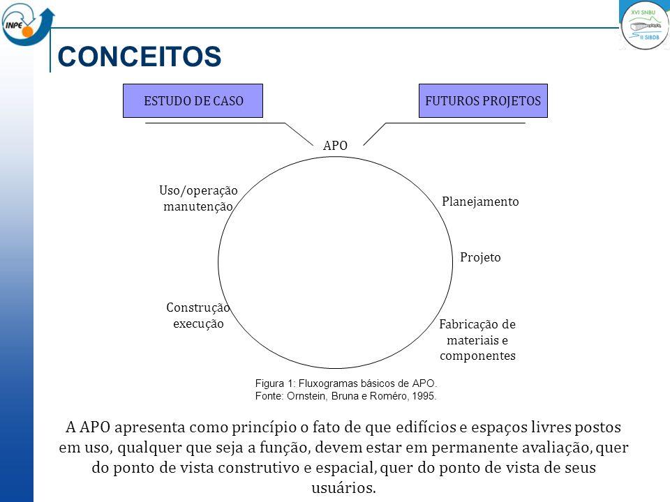 CONCEITOS A APO apresenta como princípio o fato de que edifícios e espaços livres postos em uso, qualquer que seja a função, devem estar em permanente