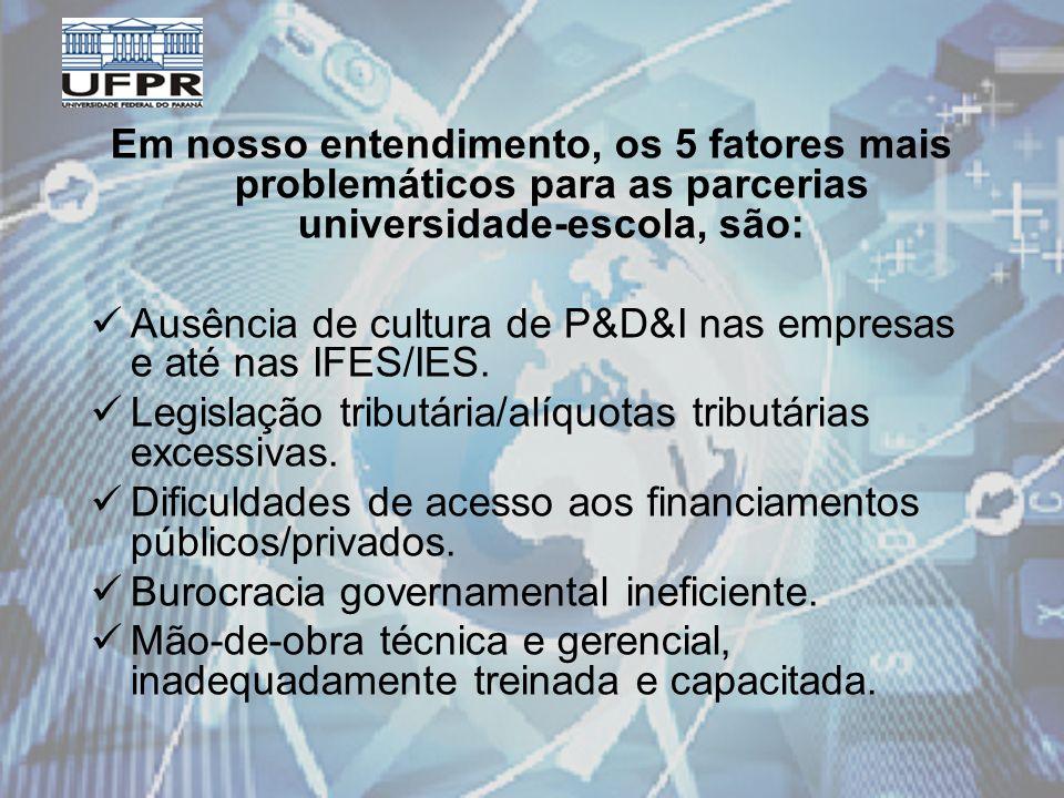 Em nosso entendimento, os 5 fatores mais problemáticos para as parcerias universidade-escola, são: Ausência de cultura de P&D&I nas empresas e até nas IFES/IES.