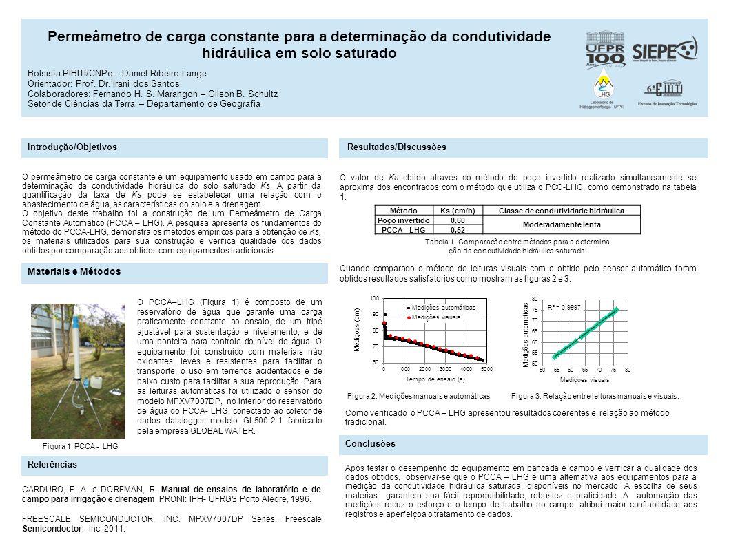 Permeâmetro de carga constante para a determinação da condutividade hidráulica em solo saturado Introdução/Objetivos Materiais e Métodos Resultados/Di