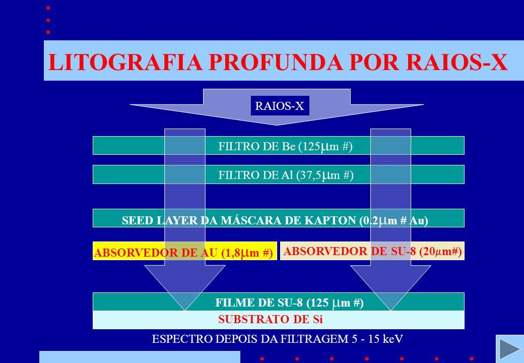 LITOGRAFIA PROFUNDA POR RAIOS-X RAIOS-X FILTRO DE Be (125 m #) FILTRO DE Al (37,5 m #) FILME DE SU-8 (125 m #) SUBSTRATO DE Si ABSORVEDOR DE AU (1,8 m #) ABSORVEDOR DE SU-8 (20 m#) SEED LAYER DA MÁSCARA DE KAPTON (0.2 m # Au) ESPECTRO DEPOIS DA FILTRAGEM 5 - 15 keV
