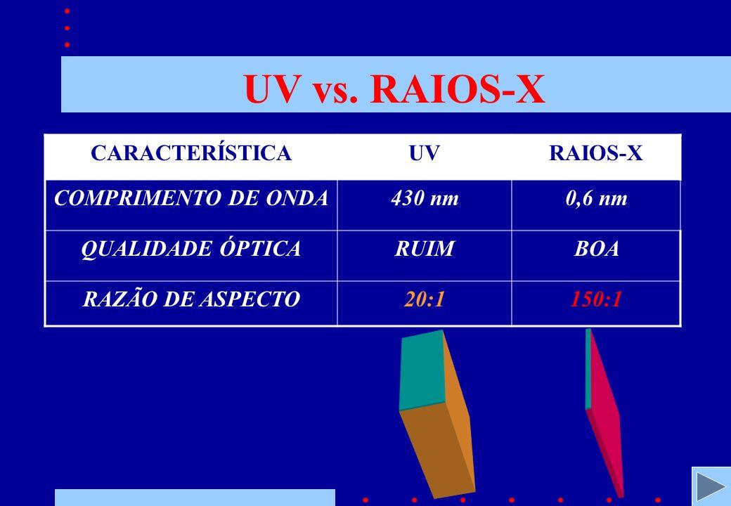 UV vs.