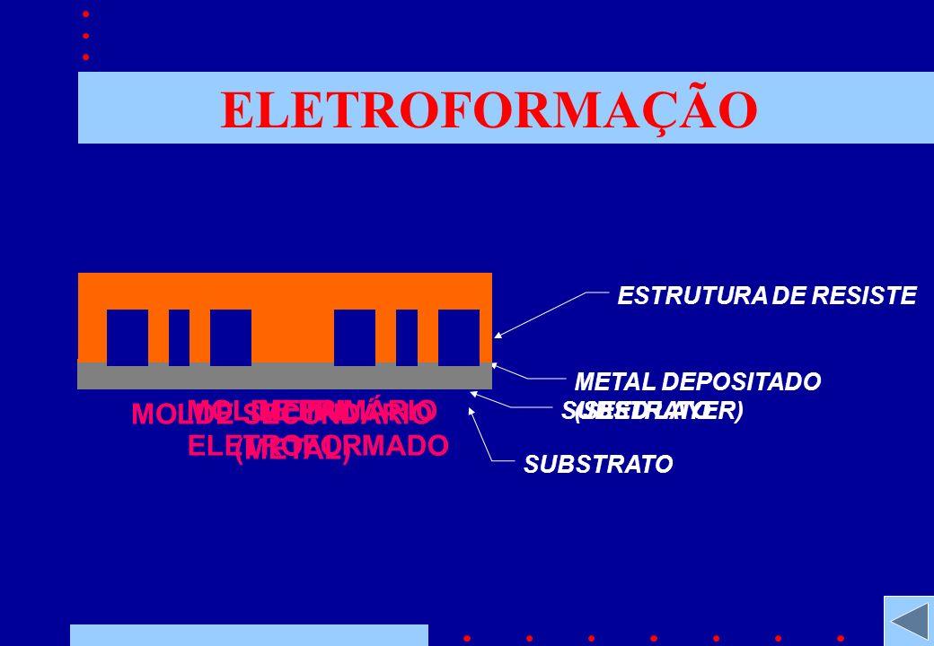 ELETROFORMAÇÃO ESTRUTURA DE RESISTE SUBSTRATO MOLDE PRIMÁRIO METAL DEPOSITADO (SEED LAYER) SUBSTRATO METAL ELETROFORMADO MOLDE SECUNDÁRIO (METAL)