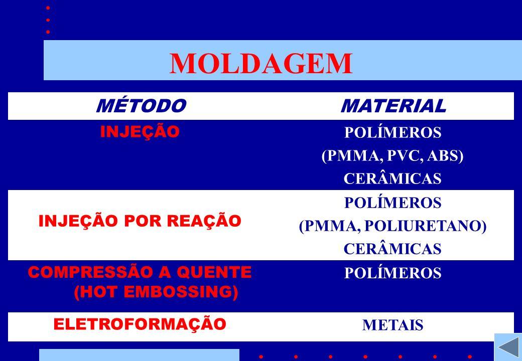 MOLDAGEM MÉTODOMATERIAL INJEÇÃO POLÍMEROS (PMMA, PVC, ABS) CERÂMICAS INJEÇÃO POR REAÇÃO POLÍMEROS (PMMA, POLIURETANO) CERÂMICAS COMPRESSÃO A QUENTE (HOT EMBOSSING) POLÍMEROS ELETROFORMAÇÃO METAIS