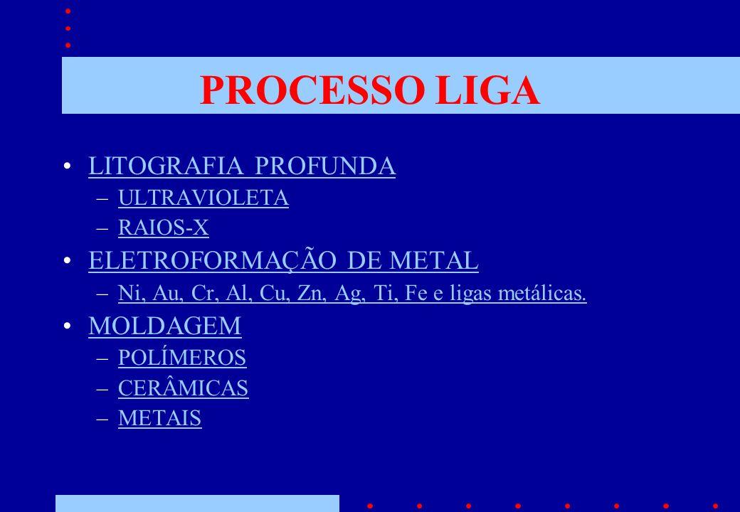 PROCESSO LIGA LITOGRAFIA PROFUNDA –ULTRAVIOLETAULTRAVIOLETA –RAIOS-XRAIOS-X ELETROFORMAÇÃO DE METAL –Ni, Au, Cr, Al, Cu, Zn, Ag, Ti, Fe e ligas metálicas.Ni, Au, Cr, Al, Cu, Zn, Ag, Ti, Fe e ligas metálicas.