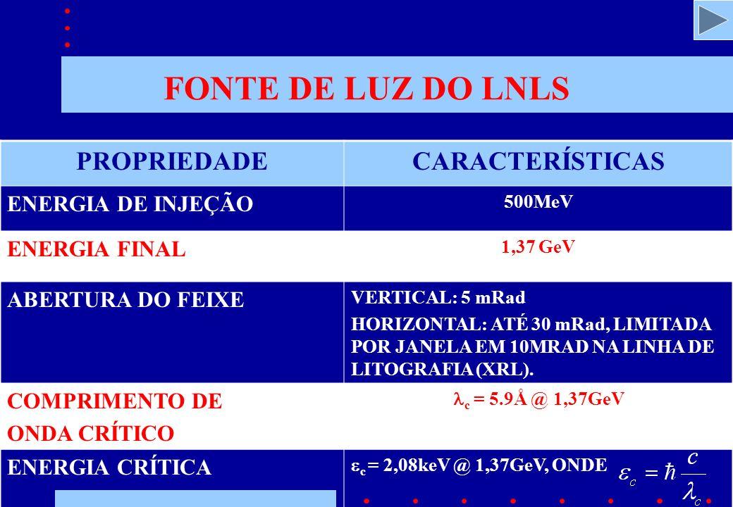FONTE DE LUZ DO LNLS PROPRIEDADECARACTERÍSTICAS ENERGIA DE INJEÇÃO 500MeV ENERGIA FINAL 1,37 GeV ABERTURA DO FEIXE VERTICAL: 5 mRad HORIZONTAL: ATÉ 30 mRad, LIMITADA POR JANELA EM 10MRAD NA LINHA DE LITOGRAFIA (XRL).