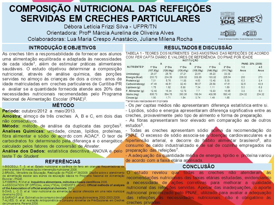 COMPOSIÇÃO NUTRICIONAL DAS REFEIÇÕES SERVIDAS EM CRECHES PARTICULARES Débora Letícia Frizzi Silva - UFPR/TN Orientadora: Profª Márcia Aurelina de Oliv