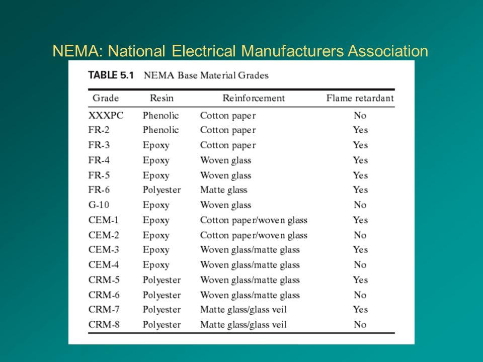 NEMA: National Electrical Manufacturers Association
