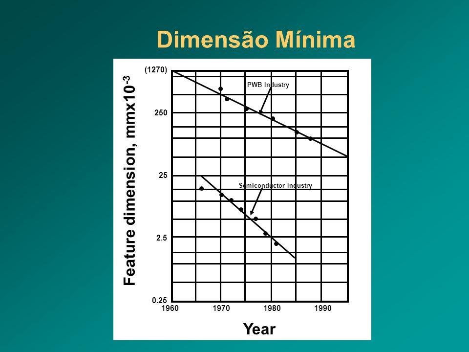 Dimensão Mínima Semiconductor Industry PWB Industry 1960197019801990 0.25 2.5 25 250 (1270) Feature dimension, mmx10 -3 Year